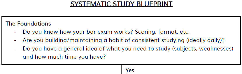 Part of successful preparation on the California Bar Exam is knowing how the grading works.
